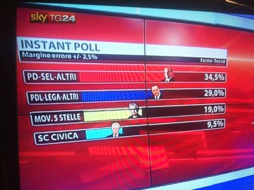 risultati-elezioni-2013-04